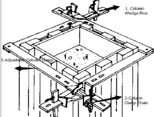Formwork Adjustable Column Clamp Sizes