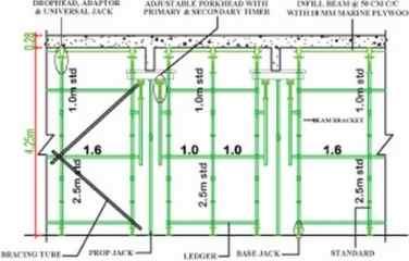 Cuplock Scaffolding Slab System Support